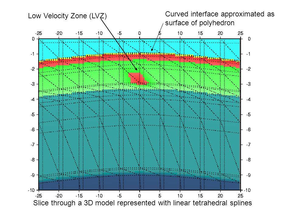 Slice through a 3D model represented with linear tetrahedral splines Low Velocity Zone (LVZ) Curved interface approximated as surface of polyhedron