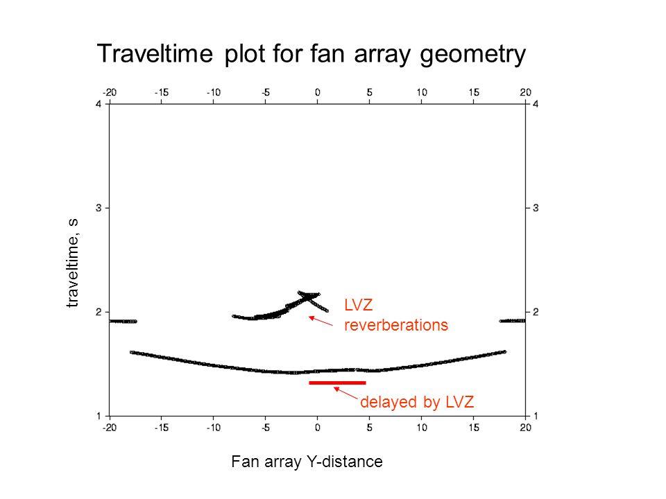 Fan array Y-distance traveltime, s Traveltime plot for fan array geometry LVZ reverberations delayed by LVZ