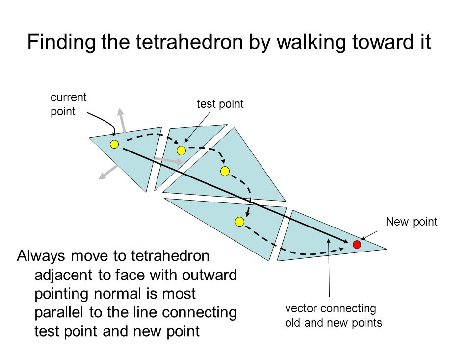 Finding the tetrahedron by walking toward it New point vector connecting old and new points Always move to tetrahedron adjacent to face with outward p
