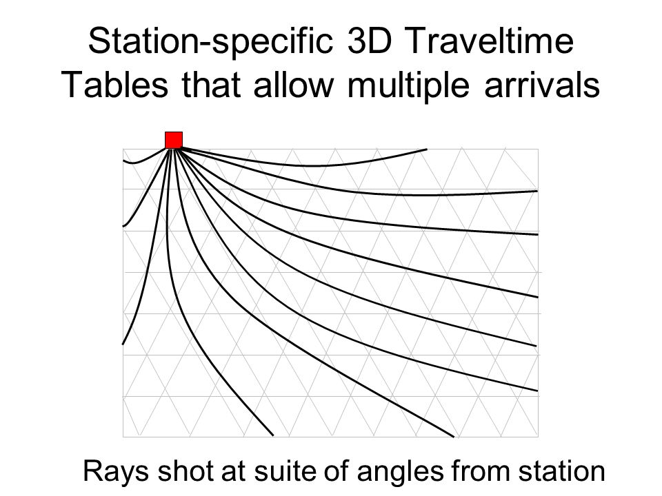 Station-specific 3D Traveltime Tables that allow multiple arrivals Rays shot at suite of angles from station