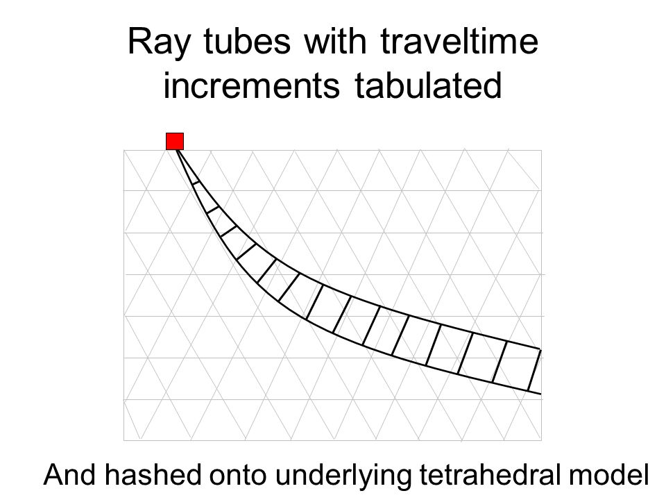 Ray tubes with traveltime increments tabulated And hashed onto underlying tetrahedral model