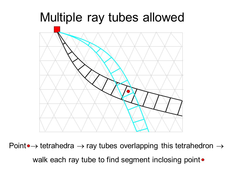Multiple ray tubes allowed Point  tetrahedra  ray tubes overlapping this tetrahedron  walk each ray tube to find segment inclosing point