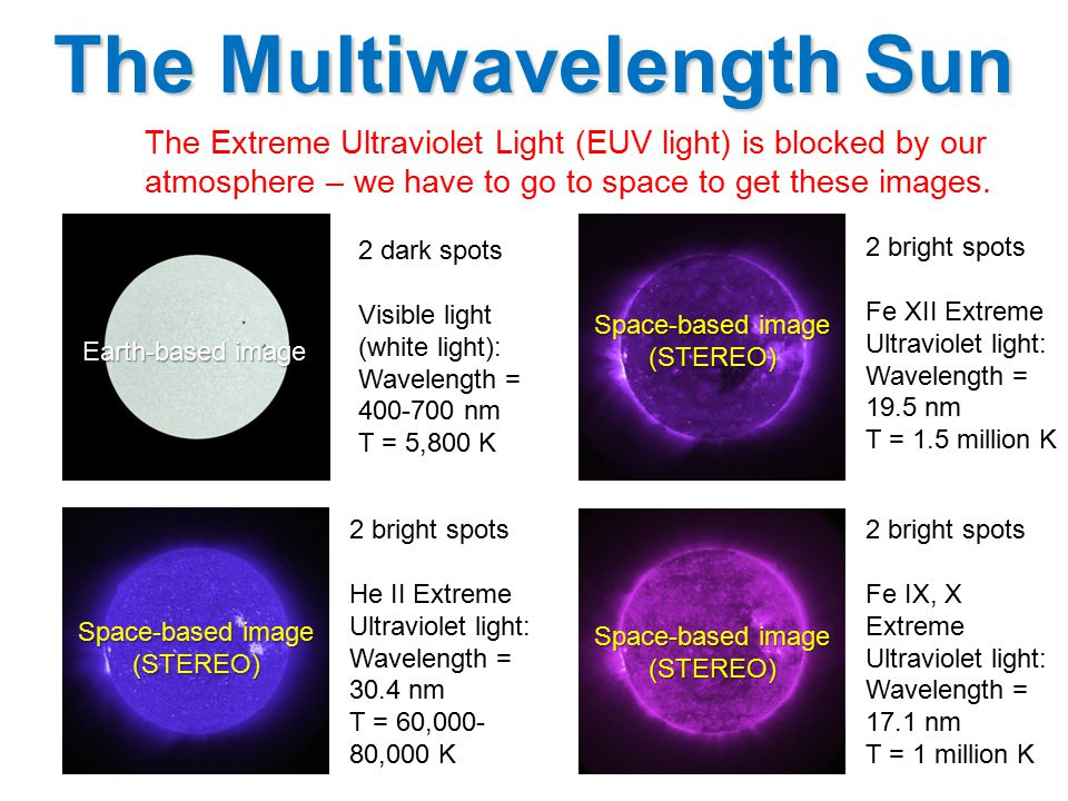 The Multiwavelength Sun The Extreme Ultraviolet Light (EUV light) is blocked by our atmosphere – we have to go to space to get these images.