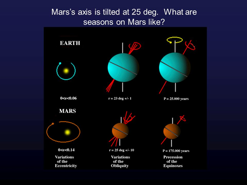 Mars's axis is tilted at 25 deg. What are seasons on Mars like