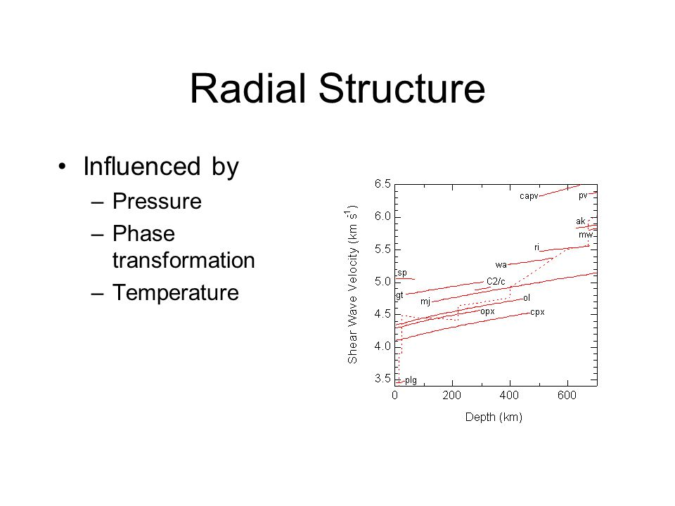 Radial Structure Influenced by –Pressure –Phase transformation –Temperature