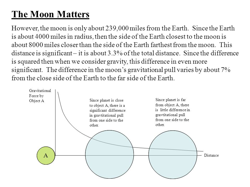 Gravitational Force by Object A Distance Since planet is close to object A, there is a significant difference in gravtitational pull from one side to