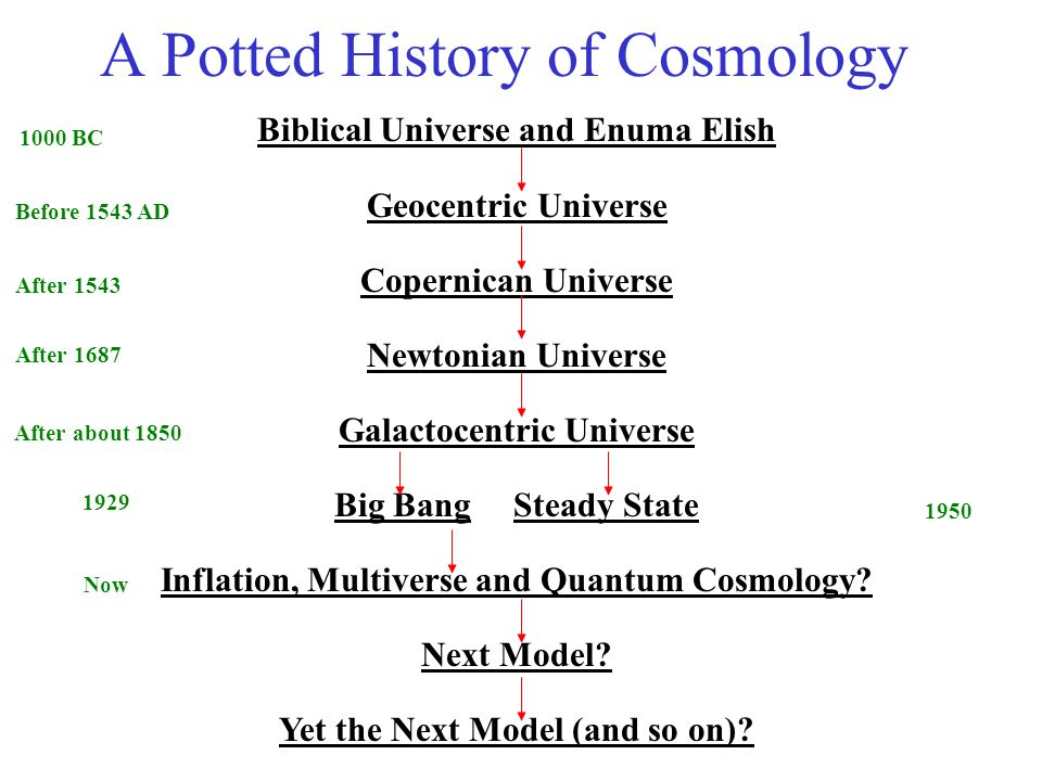 A Potted History of Cosmology Biblical Universe and Enuma Elish Geocentric Universe Copernican Universe Newtonian Universe Galactocentric Universe Big