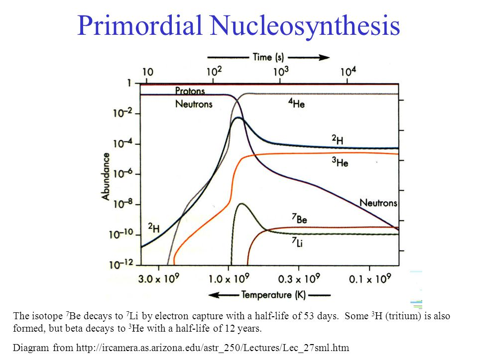 Primordial Nucleosynthesis The isotope 7 Be decays to 7 Li by electron capture with a half-life of 53 days. Some 3 H (tritium) is also formed, but bet