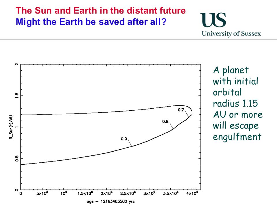 The Sun and Earth in the distant future Might the Earth be saved after all? A planet with initial orbital radius 1.15 AU or more will escape engulfmen