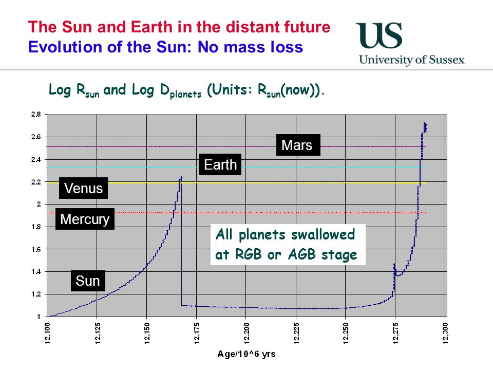 The Sun and Earth in the distant future Evolution of the Sun: No mass loss Log R sun and Log D planets (Units: R sun (now)). Sun Mercury Venus Mars Al