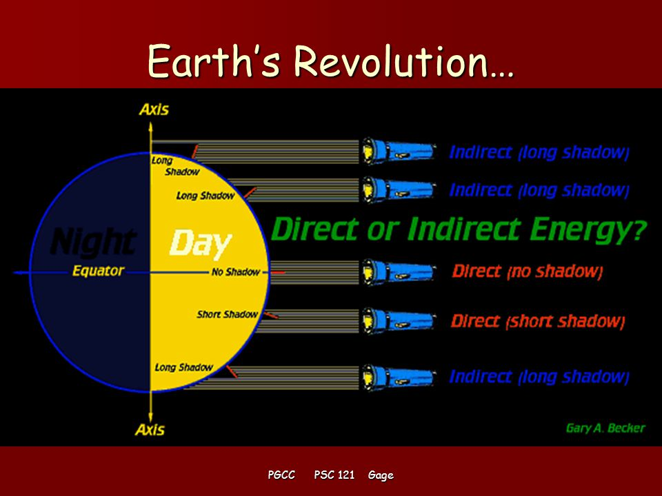 PGCC PSC 121 Gage Earth's revolution