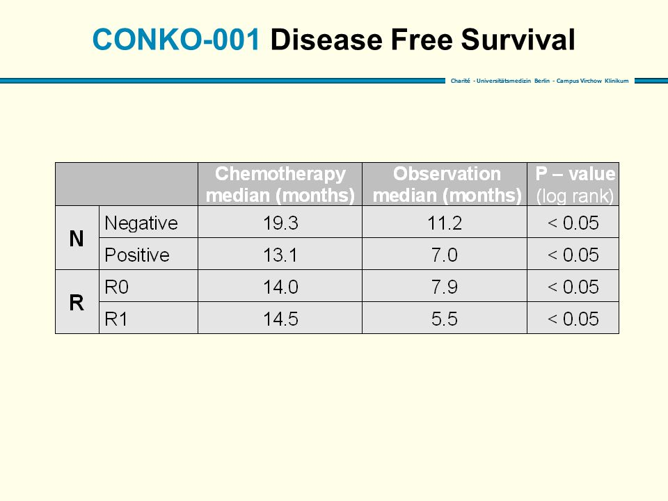Charité - Universitätsmedizin Berlin - Campus Virchow Klinikum CONKO-001 Disease Free Survival