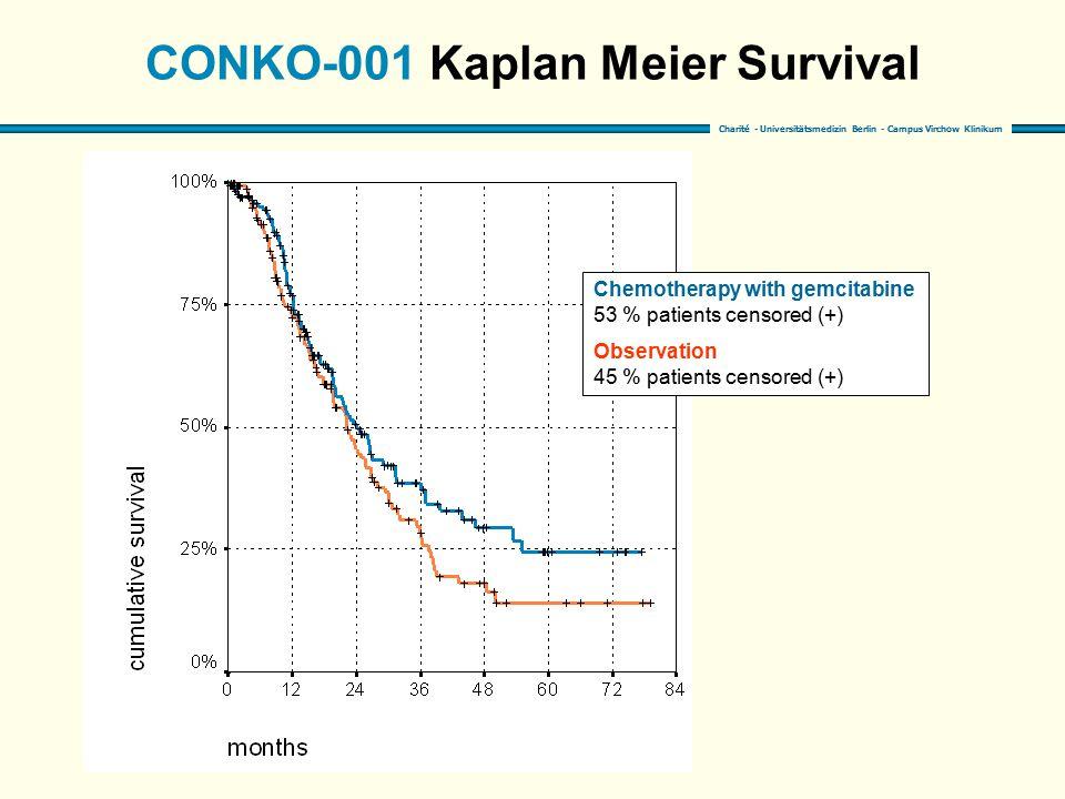 Charité - Universitätsmedizin Berlin - Campus Virchow Klinikum CONKO-001 Kaplan Meier Survival Chemotherapy with gemcitabine 53 % patients censored (+) Observation 45 % patients censored (+)