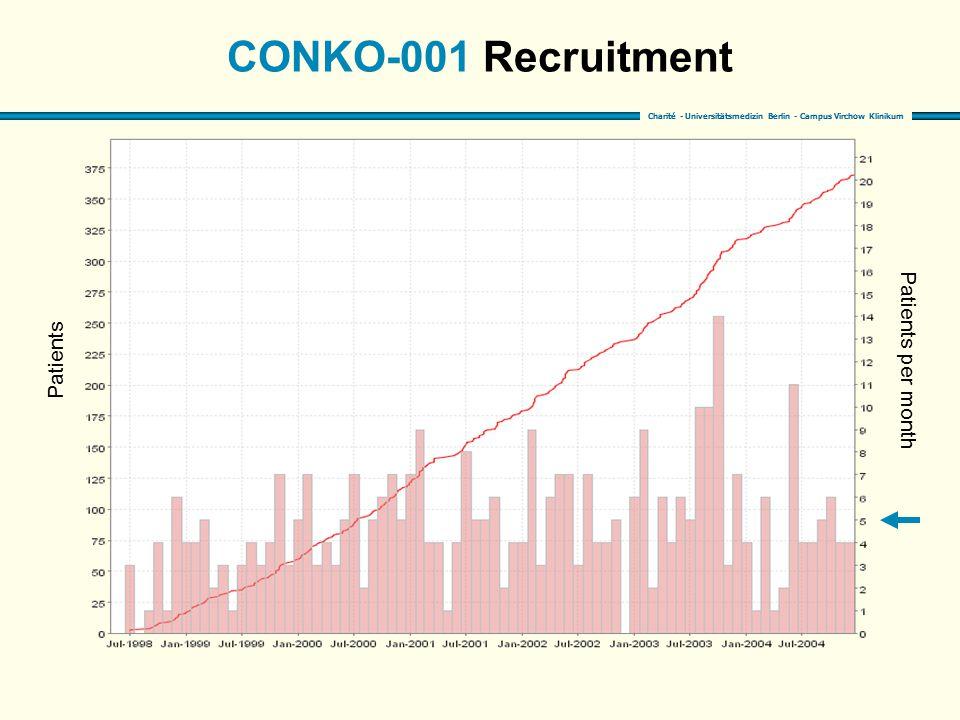 Charité - Universitätsmedizin Berlin - Campus Virchow Klinikum CONKO-001 Recruitment Patients Patients per month