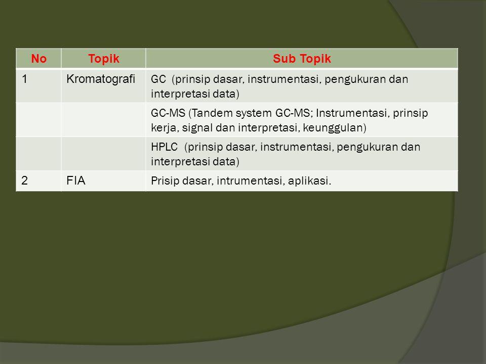 NoTopikSub Topik 1Kromatografi GC (prinsip dasar, instrumentasi, pengukuran dan interpretasi data) GC-MS (Tandem system GC-MS; Instrumentasi, prinsip kerja, signal dan interpretasi, keunggulan) HPLC (prinsip dasar, instrumentasi, pengukuran dan interpretasi data) 2FIA Prisip dasar, intrumentasi, aplikasi.