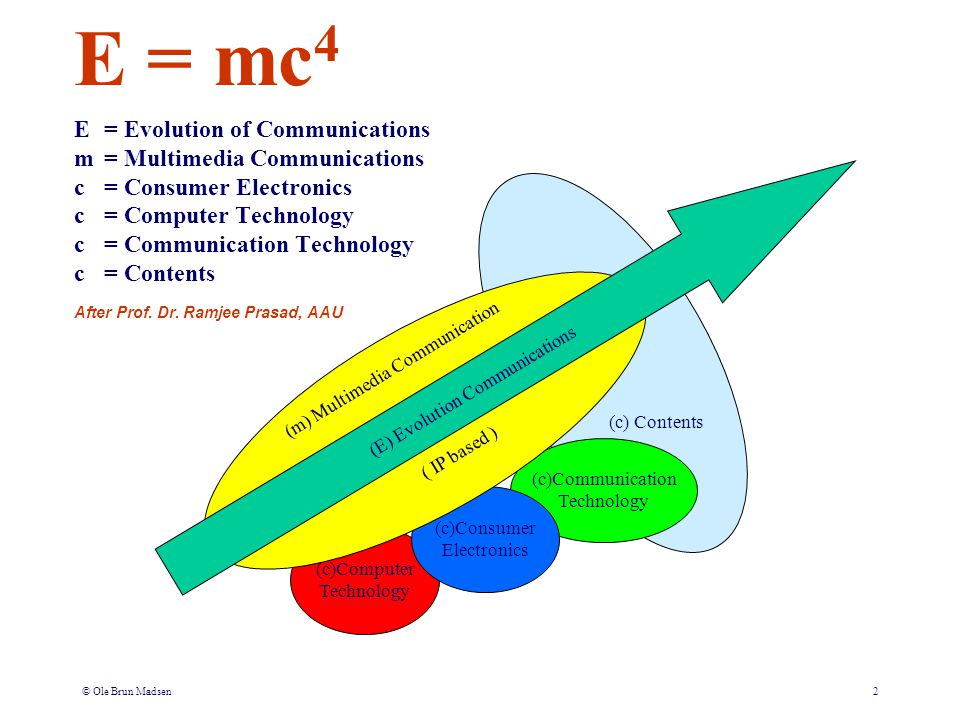 © Ole Brun Madsen2 E = mc 4 E= Evolution of Communications m = Multimedia Communications c = Consumer Electronics c = Computer Technology c = Communic