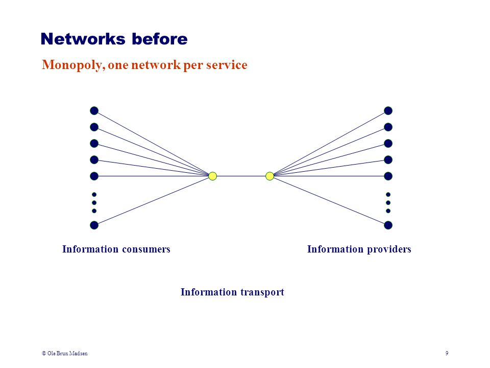 © Ole Brun Madsen9 Networks before Monopoly, one network per service Information transport Information consumersInformation providers