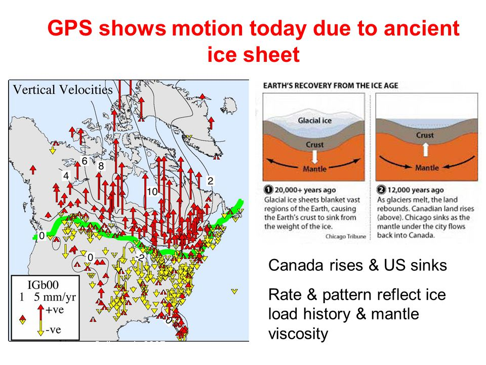Sella et al., 2007 GPS shows motion today due to ancient ice sheet Canada rises & US sinks Rate & pattern reflect ice load history & mantle viscosity