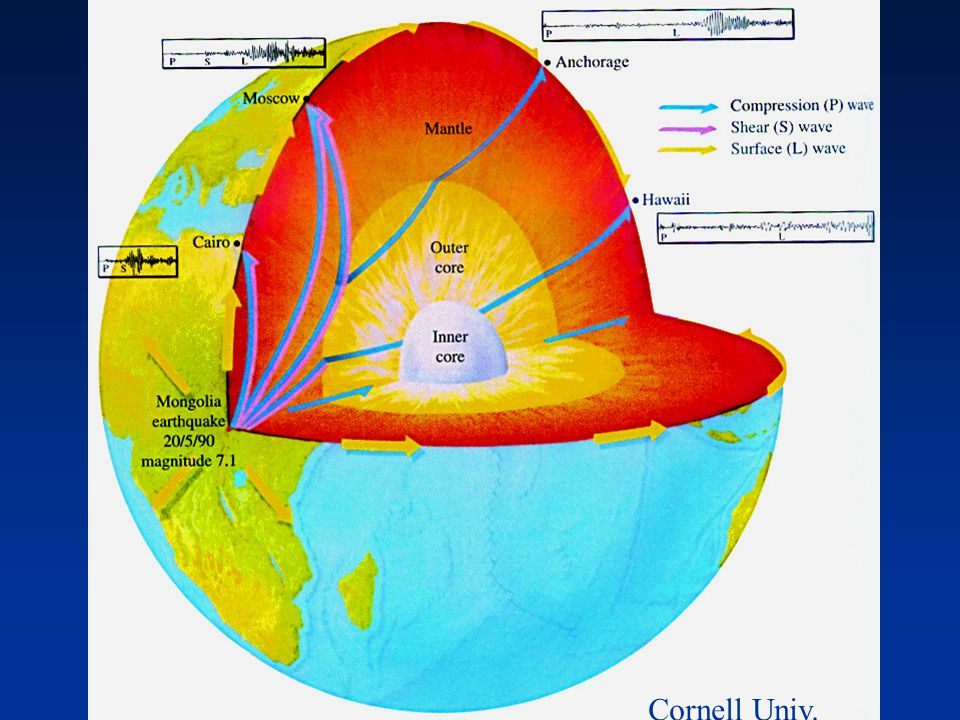Earthquake waves P waves are capable of traveling through both liquids and solids, so they travel through mantle and cores. S waves can't travel throu