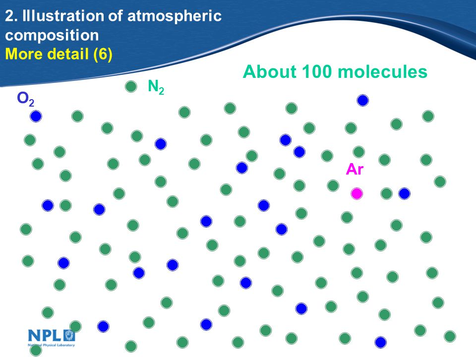2. Illustration of atmospheric composition More detail (6) About 100 molecules O2O2 Ar N2N2
