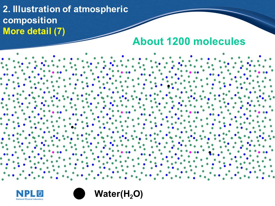 2. Illustration of atmospheric composition More detail (7) About 1200 molecules Water(H 2 O)