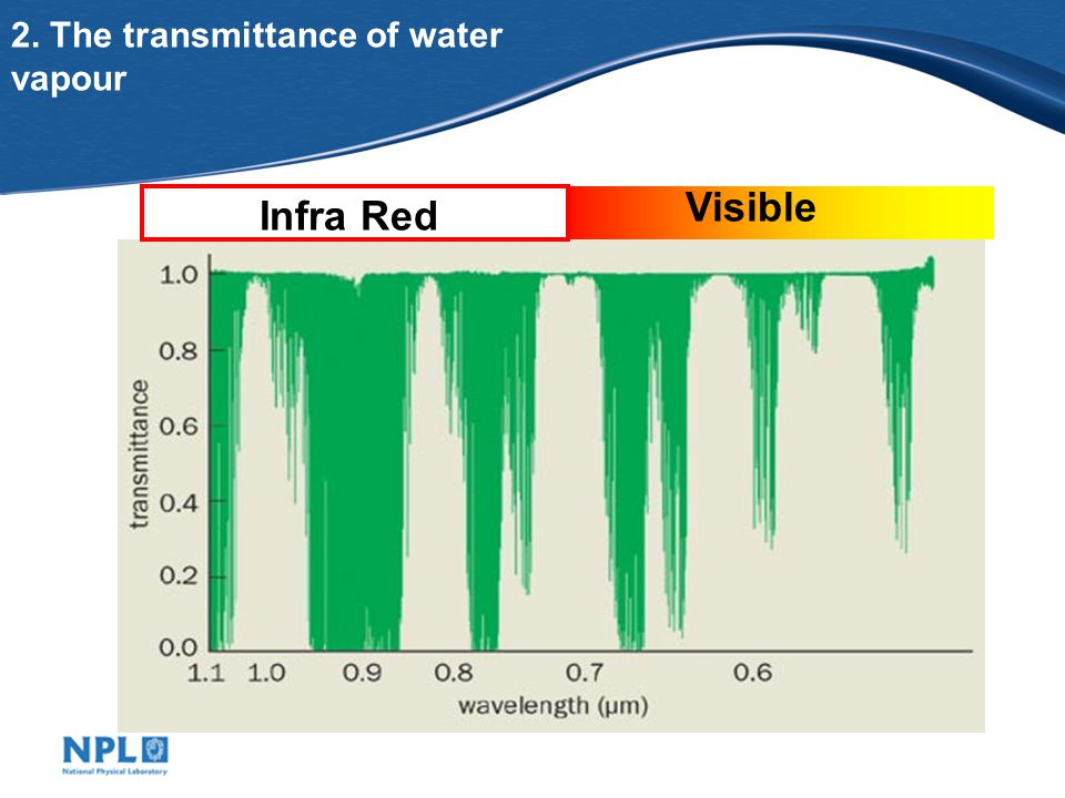 2. The transmittance of water vapour Visible Infra Red
