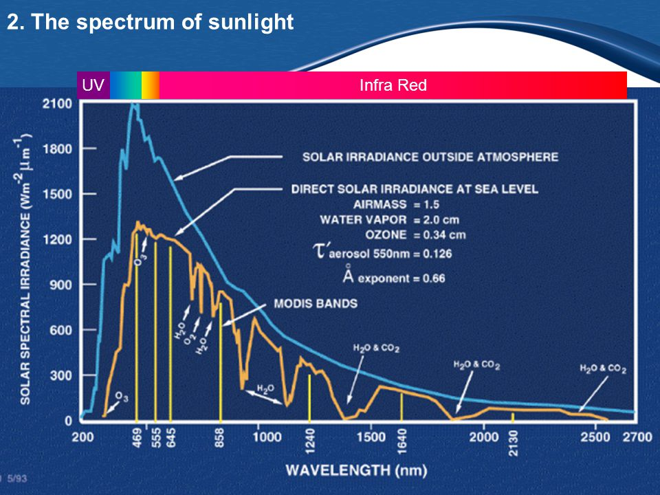 2. The spectrum of sunlight Infra RedUV