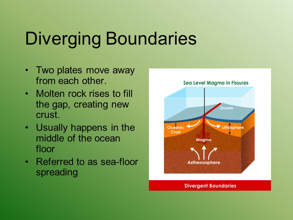 Diverging Boundaries Two plates move away from each other. Molten rock rises to fill the gap, creating new crust. Usually happens in the middle of the