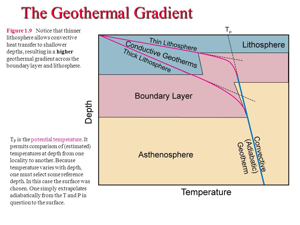 The Geothermal Gradient Figure 1.9 Notice that thinner lithosphere allows convective heat transfer to shallower depths, resulting in a higher geotherm