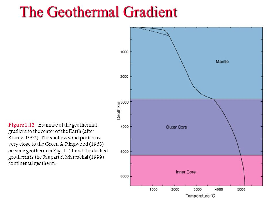 The Geothermal Gradient Figure 1.12 Estimate of the geothermal gradient to the center of the Earth (after Stacey, 1992). The shallow solid portion is