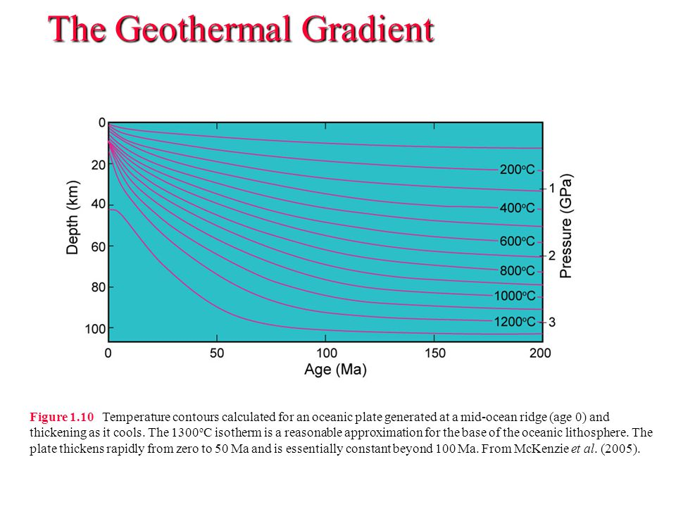The Geothermal Gradient Figure 1.10 Temperature contours calculated for an oceanic plate generated at a mid-ocean ridge (age 0) and thickening as it c