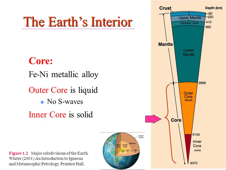 The Earth's Interior Core: Fe-Ni metallic alloy Outer Core is liquid u No S-waves Inner Core is solid Figure 1.2 Major subdivisions of the Earth. Wint