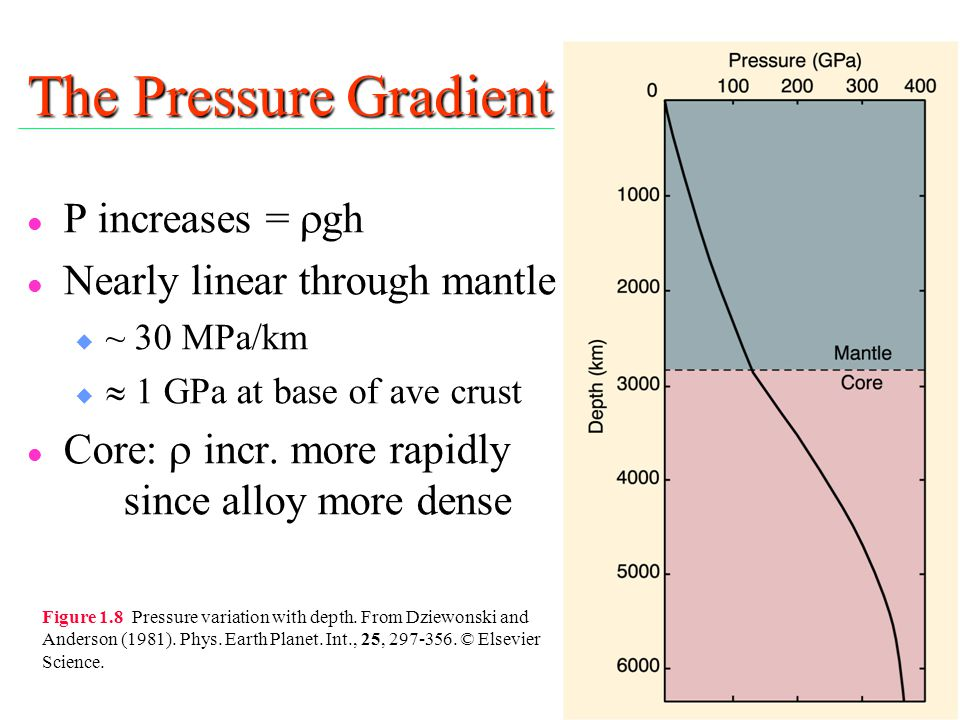 The Pressure Gradient P increases =  gh l Nearly linear through mantle u ~ 30 MPa/km   1 GPa at base of ave crust Core:  incr. more rapidly since