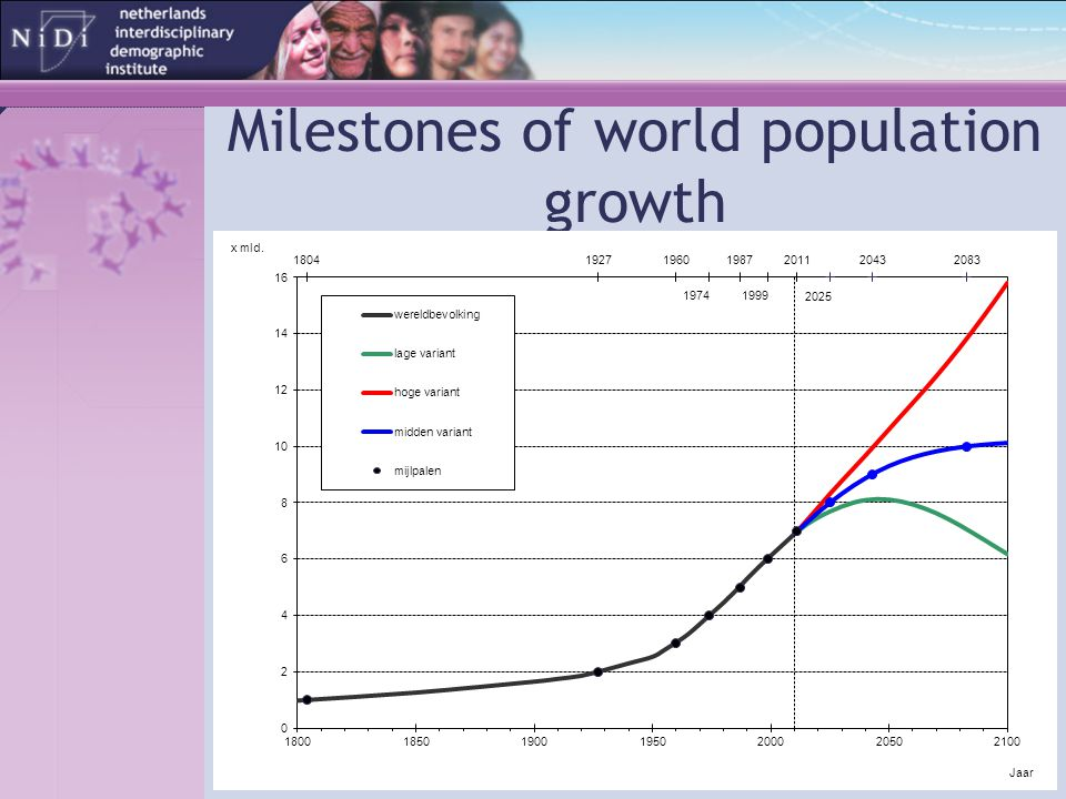 Milestones of world population growth
