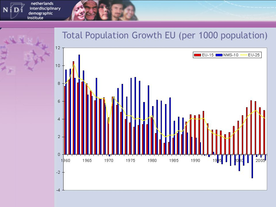 Total Population Growth EU (per 1000 population)
