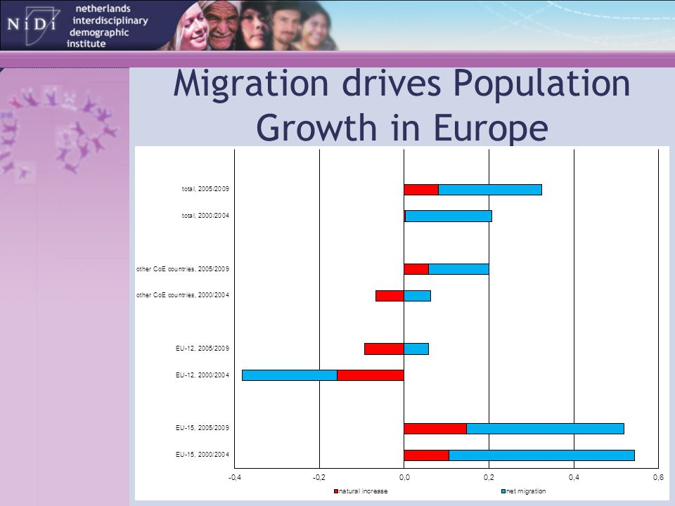 Migration drives Population Growth in Europe