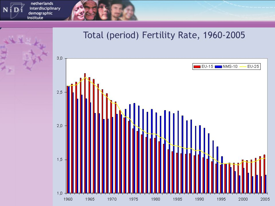 Total (period) Fertility Rate, 1960-2005