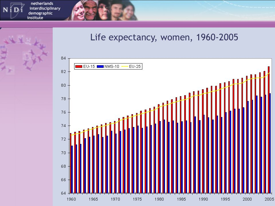 Life expectancy, women, 1960-2005