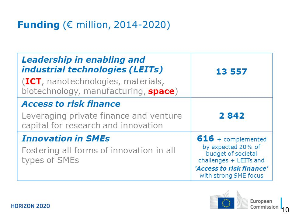 Leadership in enabling and industrial technologies (LEITs) (ICT, nanotechnologies, materials, biotechnology, manufacturing, space) 13 557 Access to risk finance Leveraging private finance and venture capital for research and innovation 2 842 Innovation in SMEs Fostering all forms of innovation in all types of SMEs 616 + complemented by expected 20% of budget of societal challenges + LEITs and Access to risk finance with strong SME focus Funding (€ million, 2014-2020) 10