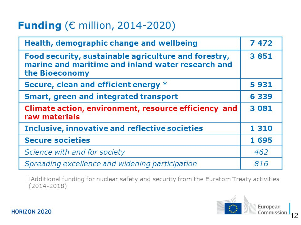 Funding (€ million, 2014-2020)  Additional funding for nuclear safety and security from the Euratom Treaty activities (2014-2018) Health, demographic change and wellbeing7 472 Food security, sustainable agriculture and forestry, marine and maritime and inland water research and the Bioeconomy 3 851 Secure, clean and efficient energy *5 931 Smart, green and integrated transport6 339 Climate action, environment, resource efficiency and raw materials 3 081 Inclusive, innovative and reflective societies1 310 Secure societies1 695 Science with and for society462 Spreading excellence and widening participation816 12