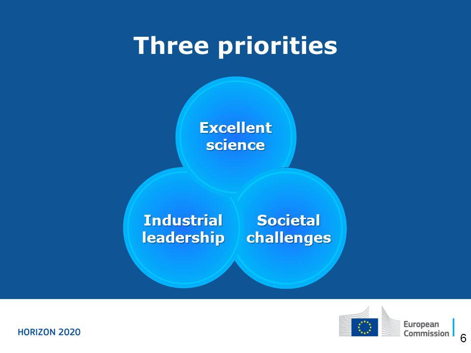 Three priorities Excellent science Industrial leadership Societal challenges 6