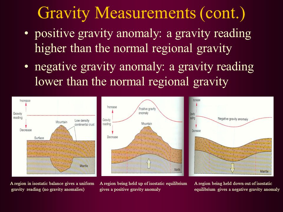 Gravity Measurements (cont.) positive gravity anomaly: a gravity reading higher than the normal regional gravity negative gravity anomaly: a gravity r