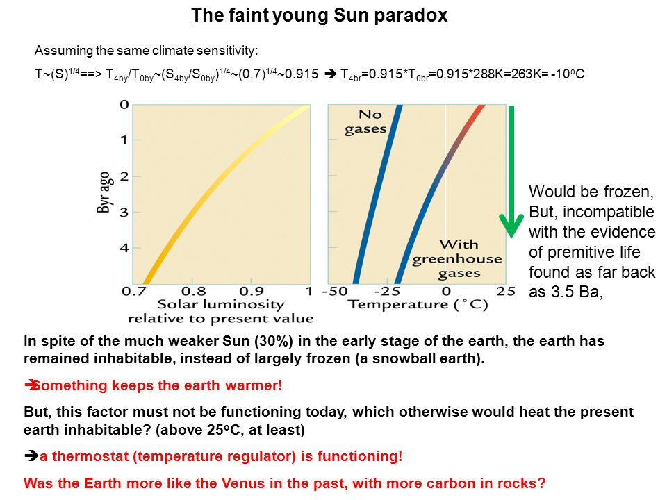 The faint young Sun paradox In spite of the much weaker Sun (30%) in the early stage of the earth, the earth has remained inhabitable, instead of largely frozen (a snowball earth).