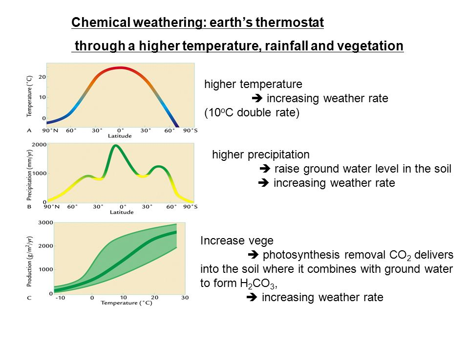 Chemical weathering: earth's thermostat through a higher temperature, rainfall and vegetation higher temperature  increasing weather rate (10 o C dou
