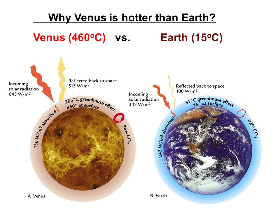 Why Venus is hotter than Earth? Venus (460 o C) vs. Earth (15 o C)