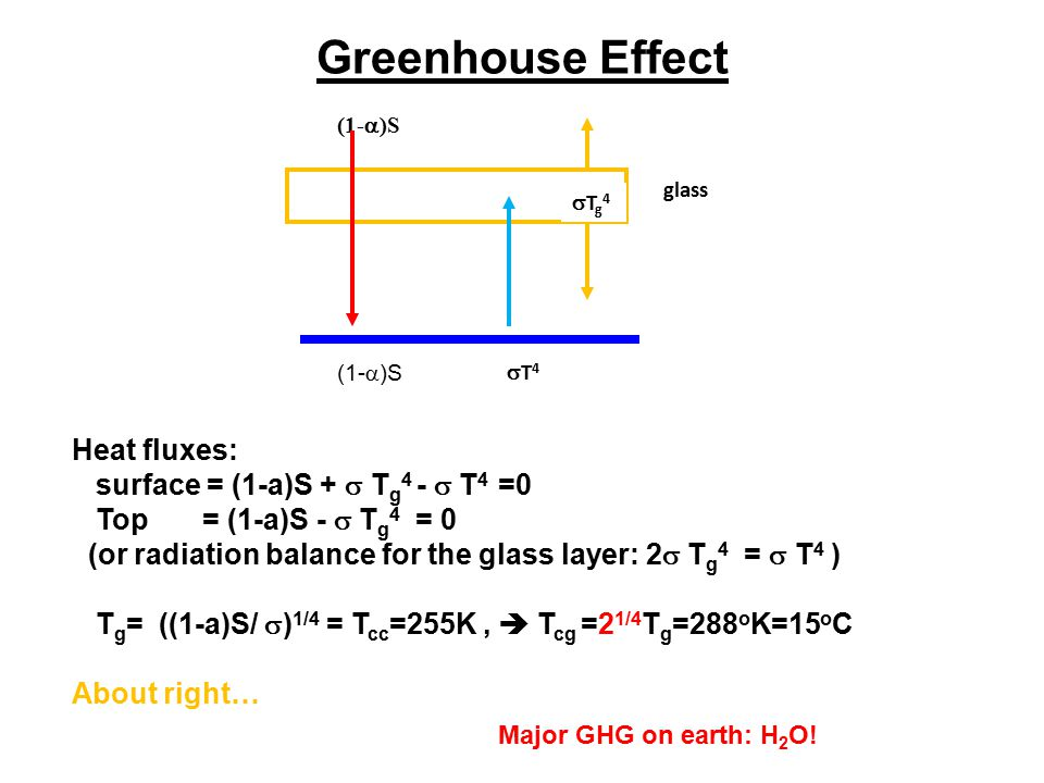 Greenhouse Effect Heat fluxes: surface = (1-a)S +  T g 4 -  T 4 =0 Top = (1-a)S -  T g 4 = 0 (or radiation balance for the glass layer: 2  T g 4 =
