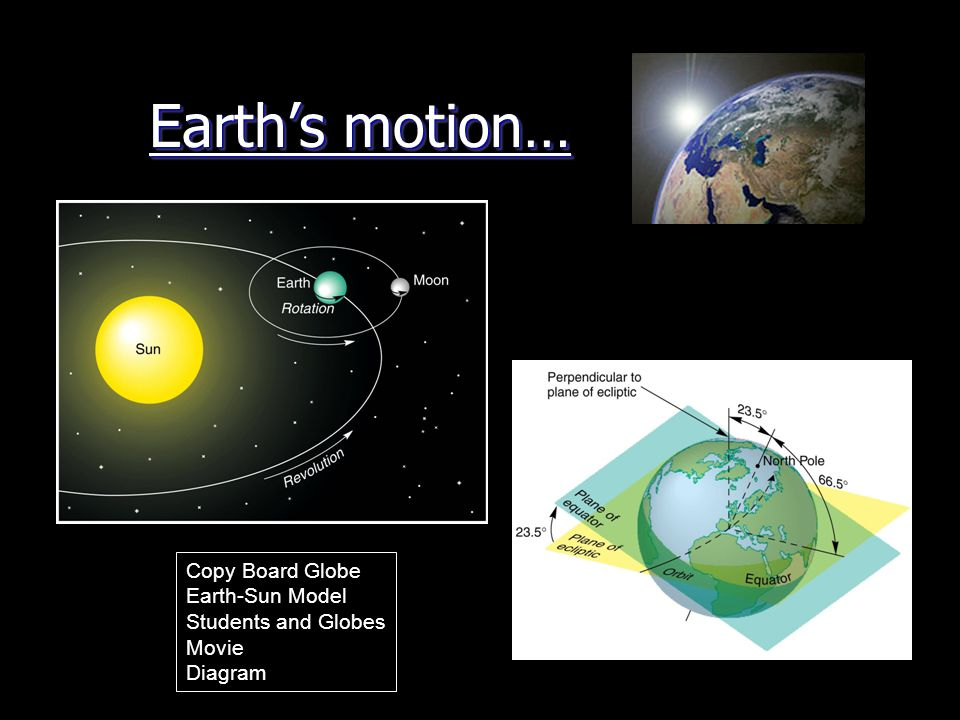 Earth's motion… Copy Board Globe Earth-Sun Model Students and Globes Movie Diagram