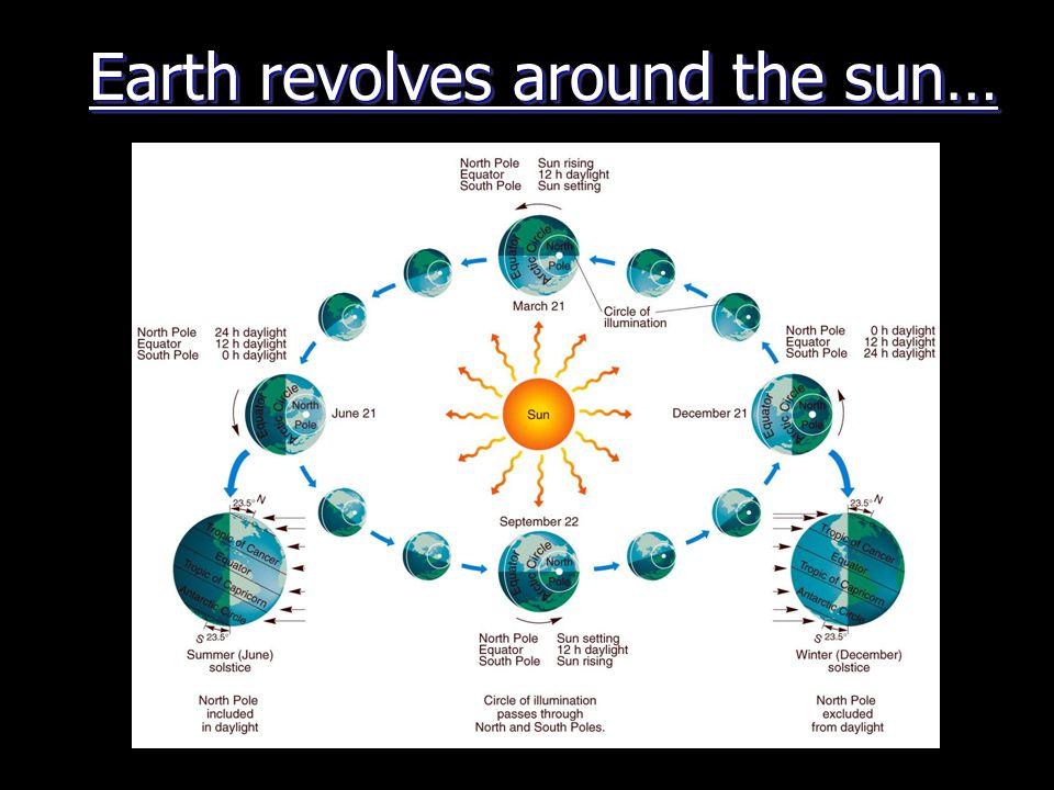 Earth revolves around the sun…
