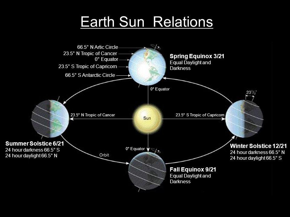 Earth Sun Relations 66.5° S Antarctic Circle 23.5° S Tropic of Capricorn 0° Equator 66.5° N Artic Circle 23.5° N Tropic of Cancer 23.5° S Tropic of Ca