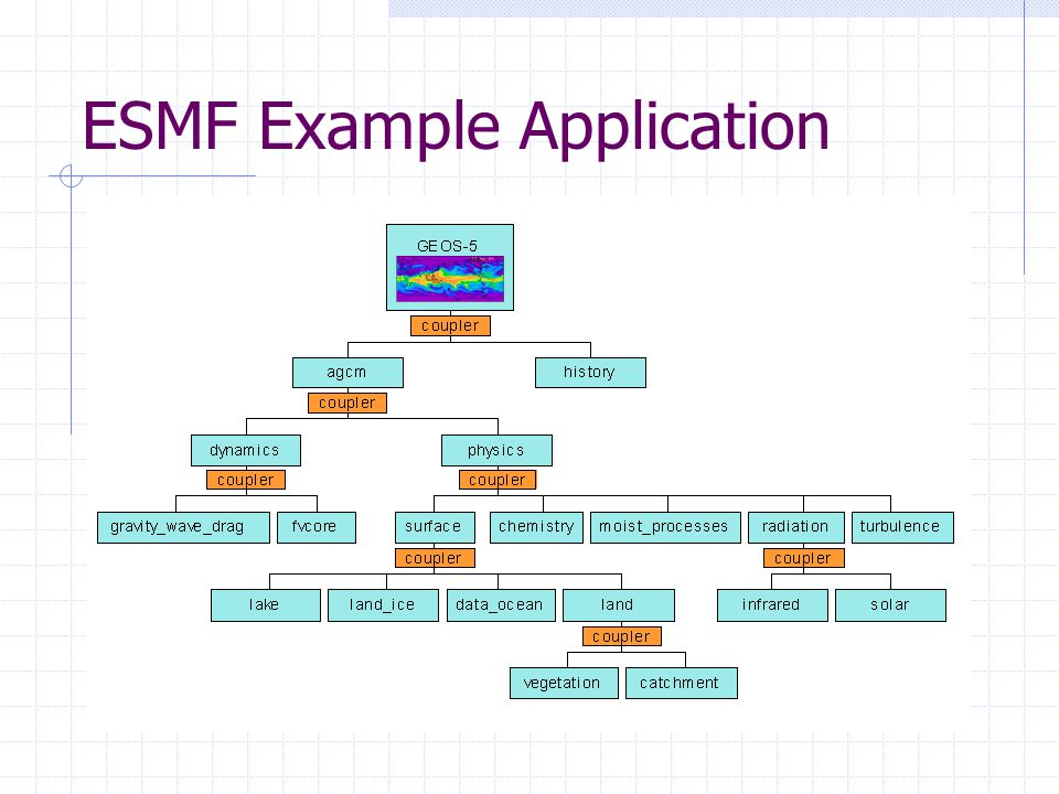 ESMF Example Application